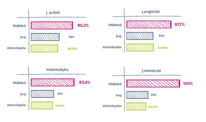 PARNAS_wykres_02